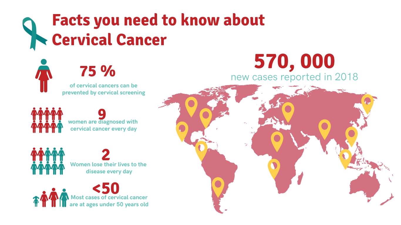 facts you need to know about Cervical Cancer